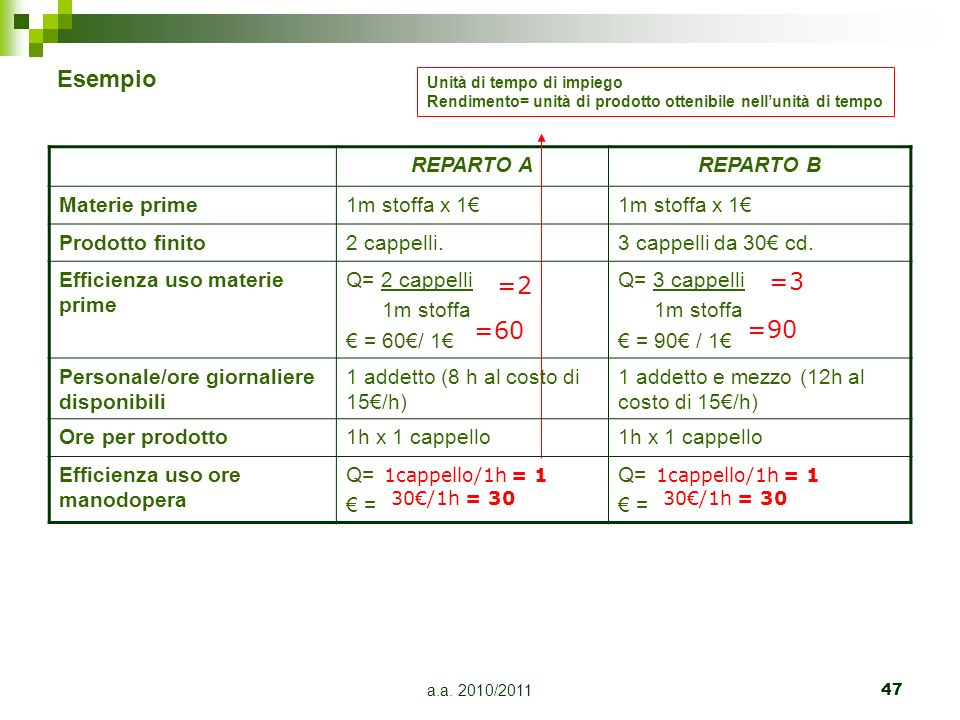 Esempio =3 =2 =60 =90 REPARTO A REPARTO B Materie prime 1m stoffa x 1€