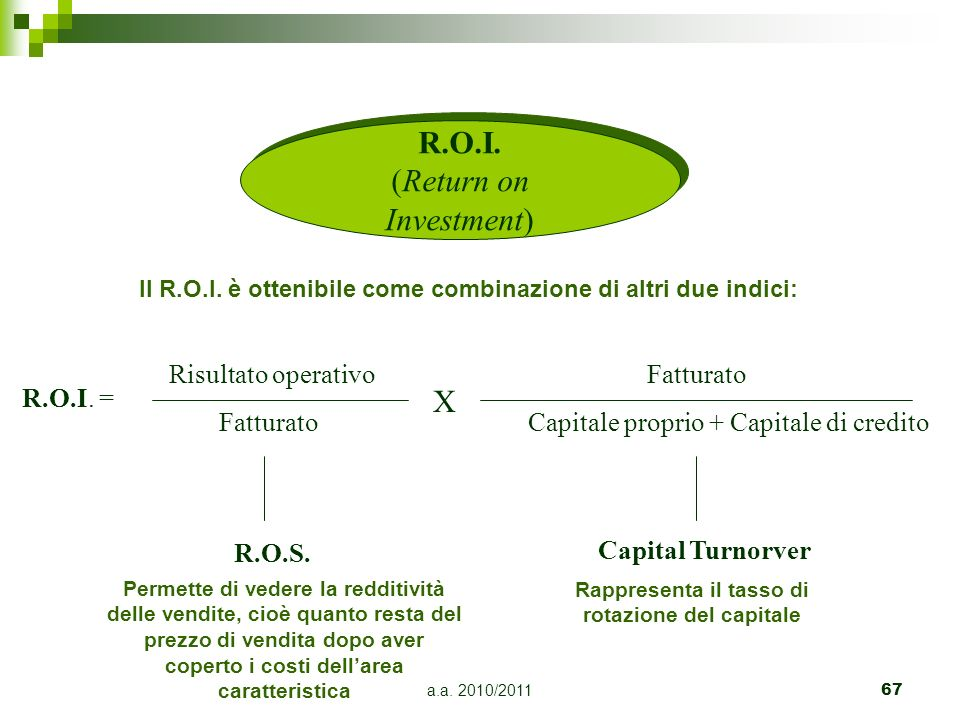 R.O.I. (Return on Investment)