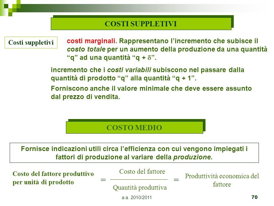 Produttività economica del fattore