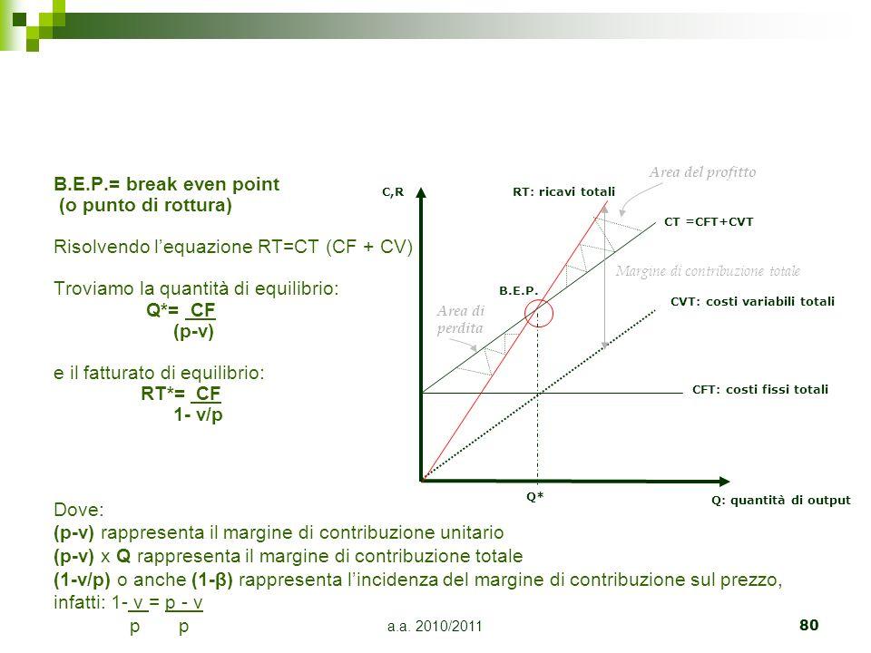 Risolvendo l'equazione RT=CT (CF + CV)