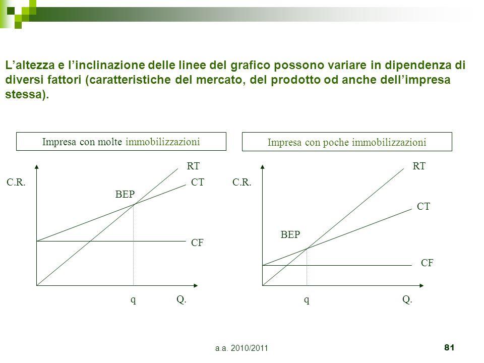 L'altezza e l'inclinazione delle linee del grafico possono variare in dipendenza di diversi fattori (caratteristiche del mercato, del prodotto od anche dell'impresa stessa).
