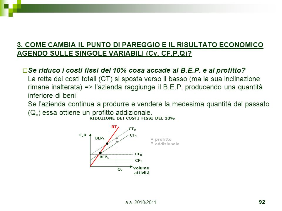 Se riduco i costi fissi del 10% cosa accade al B.E.P. e al profitto
