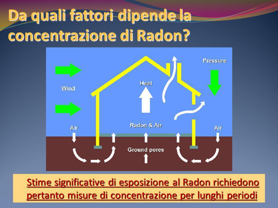 Da quali fattori dipende la concentrazione di Radon