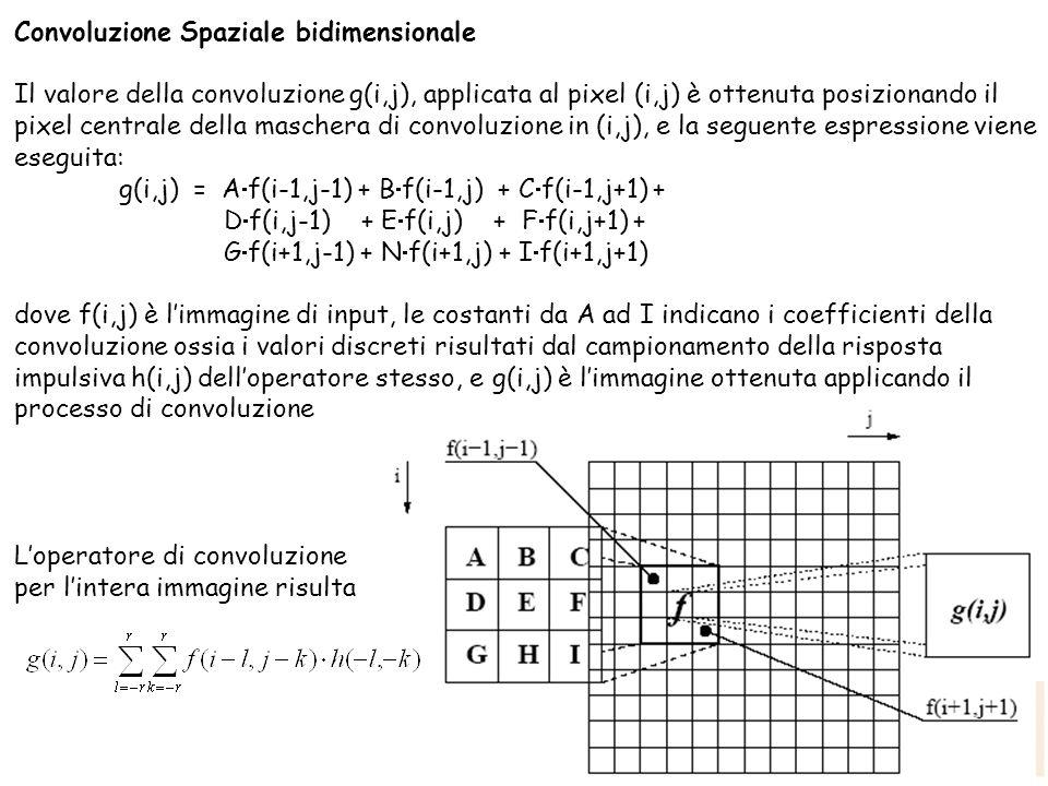 Convoluzione Spaziale bidimensionale