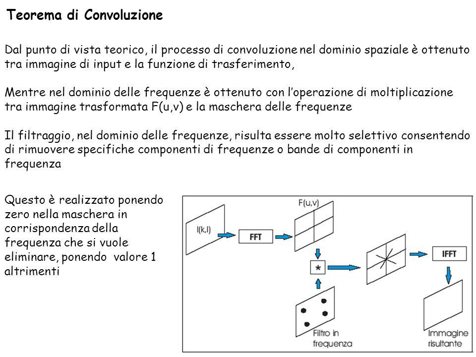 Teorema di Convoluzione