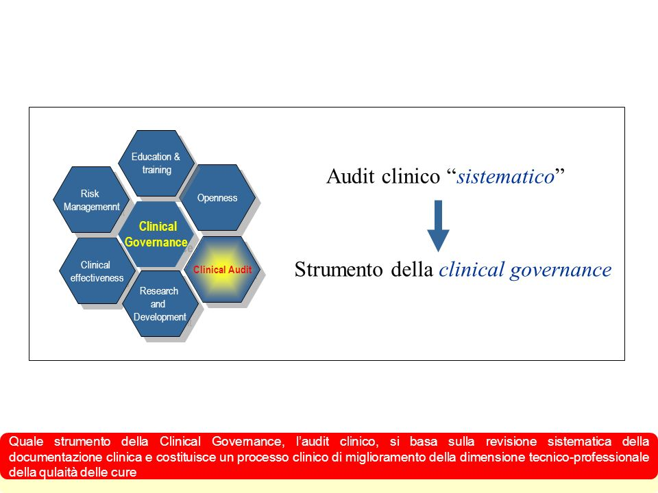 Audit clinico sistematico