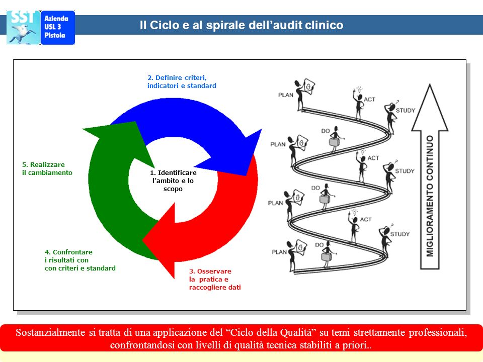 Il Ciclo e al spirale dell'audit clinico