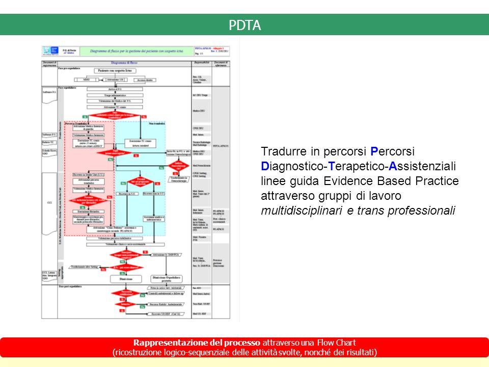 Rappresentazione del processo attraverso una Flow Chart