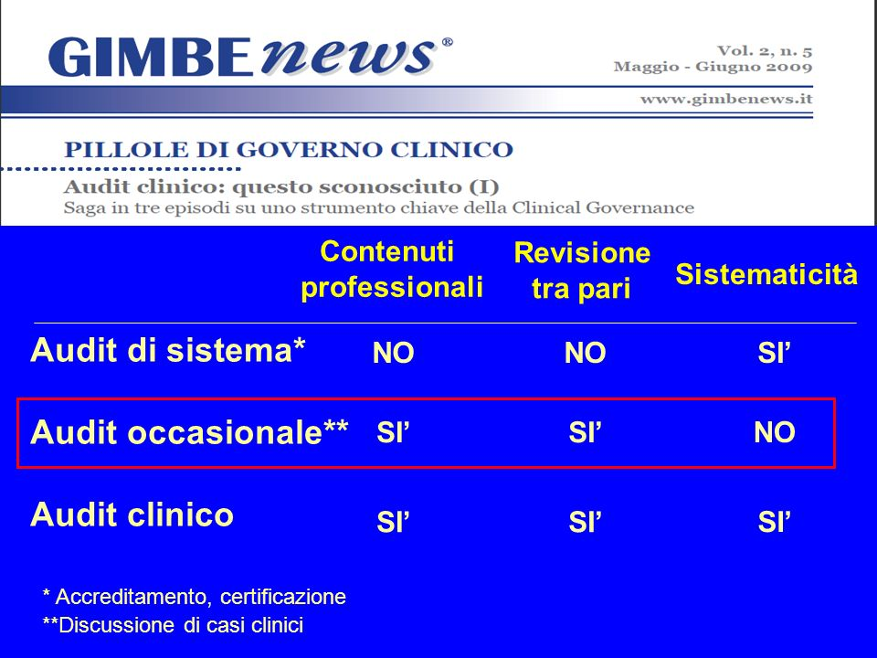 Audit di sistema* Audit occasionale** Audit clinico Contenuti