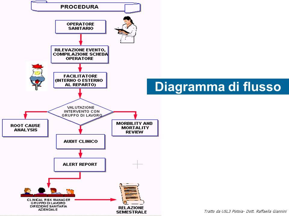 Diagramma di flusso Tratto da USL3 Pistoia- Dott. Raffaella Giannini