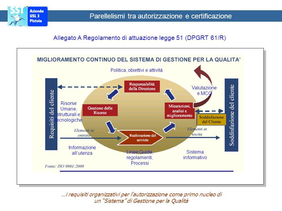 Parellelismi tra autorizzazione e certificazione