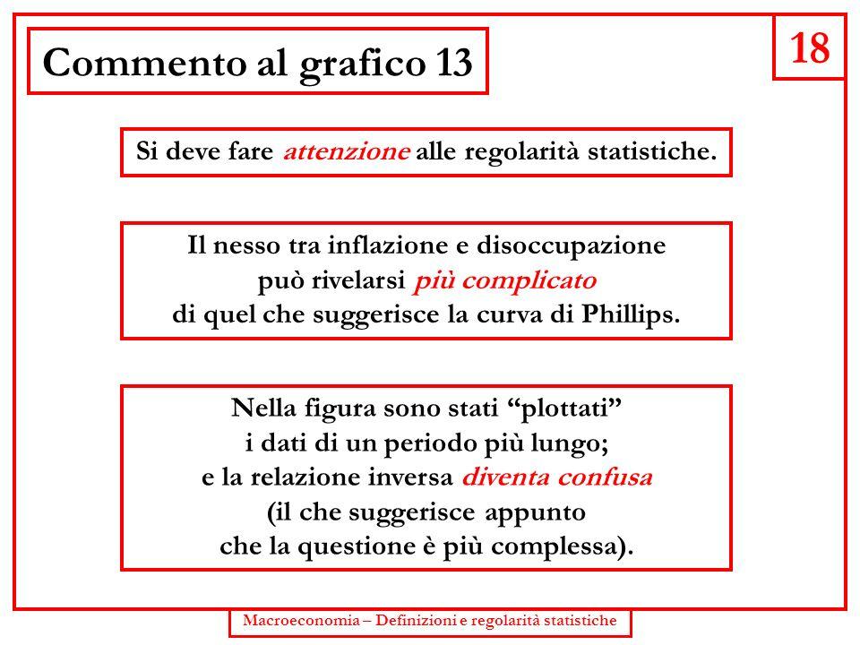 18 Commento al grafico 13. Si deve fare attenzione alle regolarità statistiche. Il nesso tra inflazione e disoccupazione.