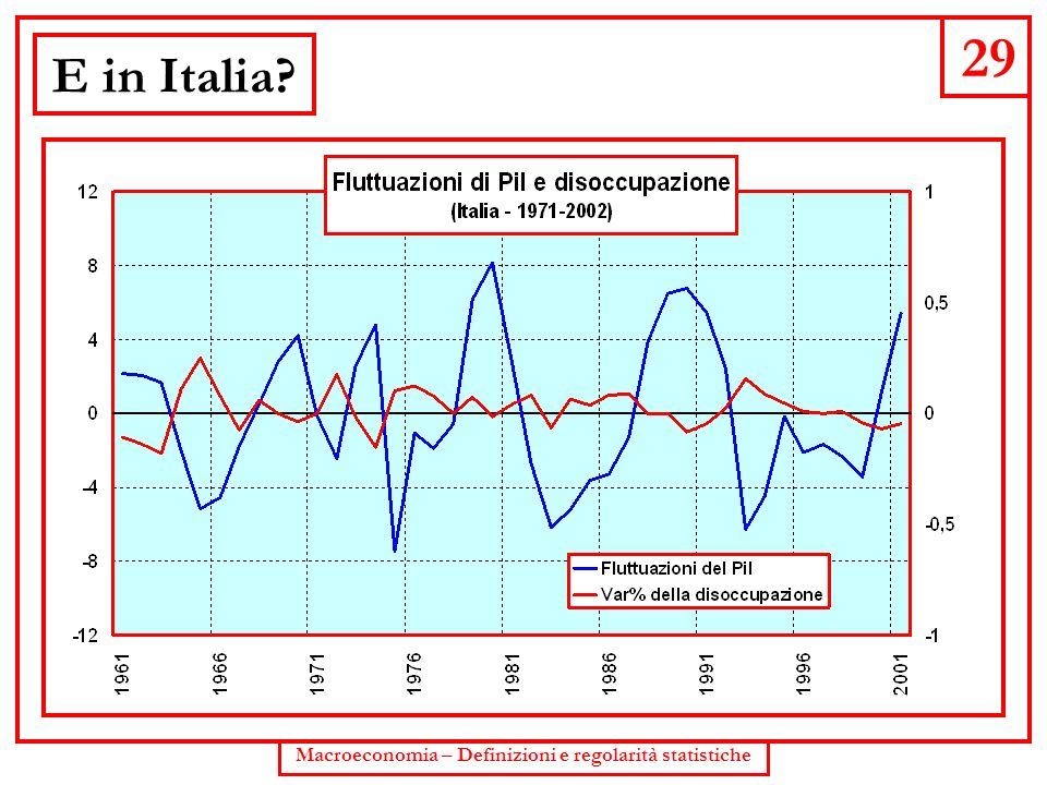 Macroeconomia – Definizioni e regolarità statistiche