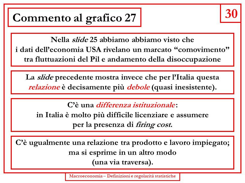 30 Commento al grafico 27 Nella slide 25 abbiamo abbiamo visto che