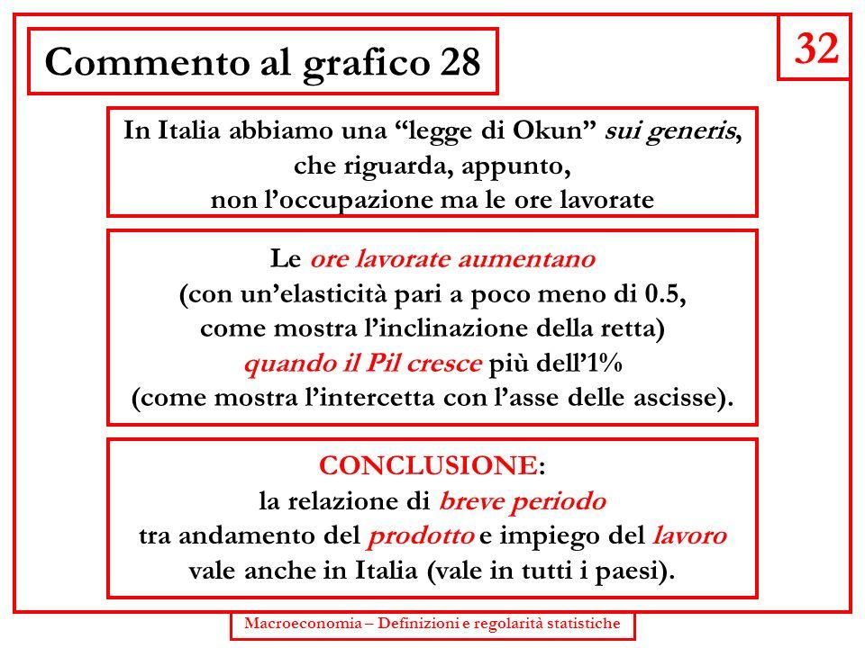 32 Commento al grafico 28. In Italia abbiamo una legge di Okun sui generis, che riguarda, appunto,