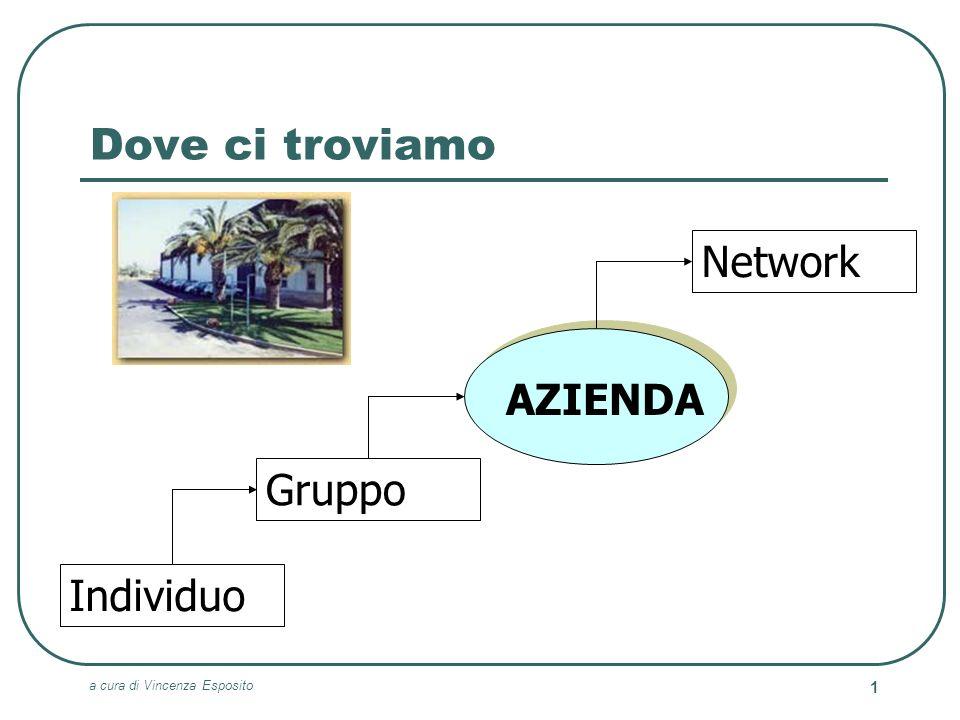 Dove ci troviamo Network AZIENDA Gruppo Individuo