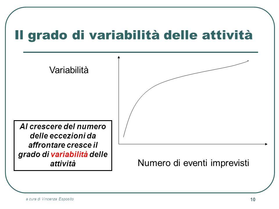 Il grado di variabilità delle attività