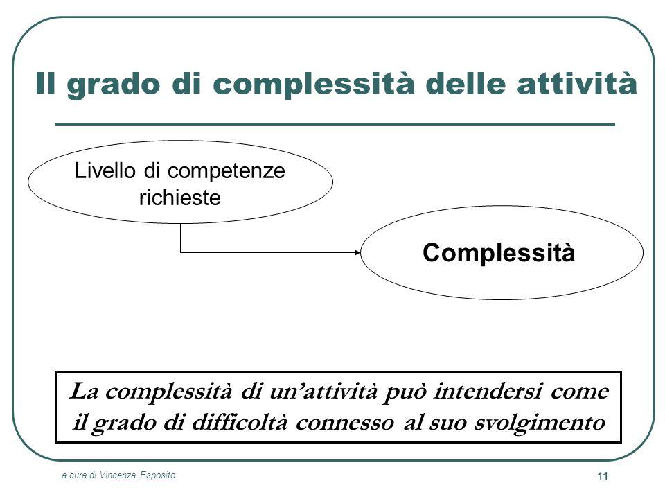 Il grado di complessità delle attività