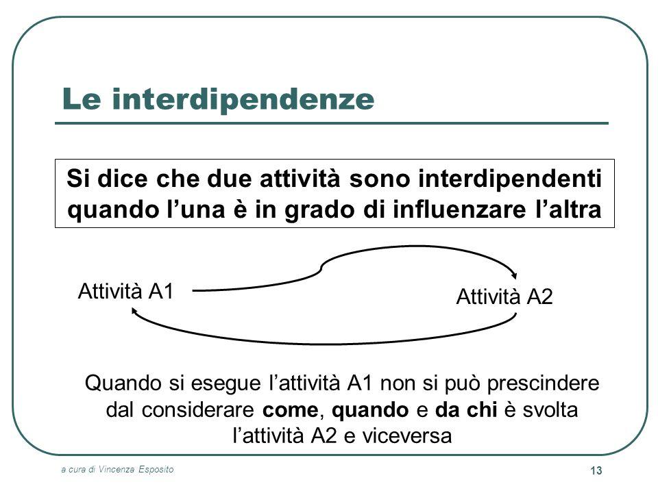 Le interdipendenze Si dice che due attività sono interdipendenti quando l'una è in grado di influenzare l'altra.