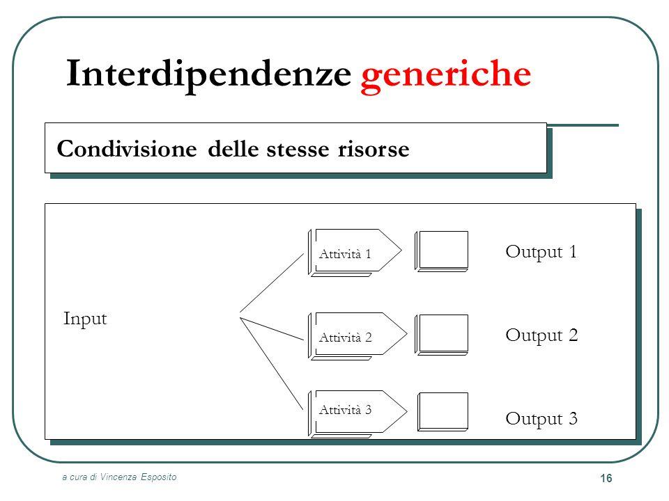Interdipendenze generiche