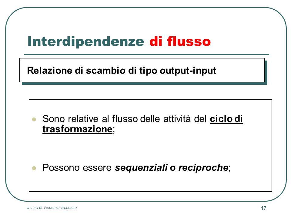 Interdipendenze di flusso