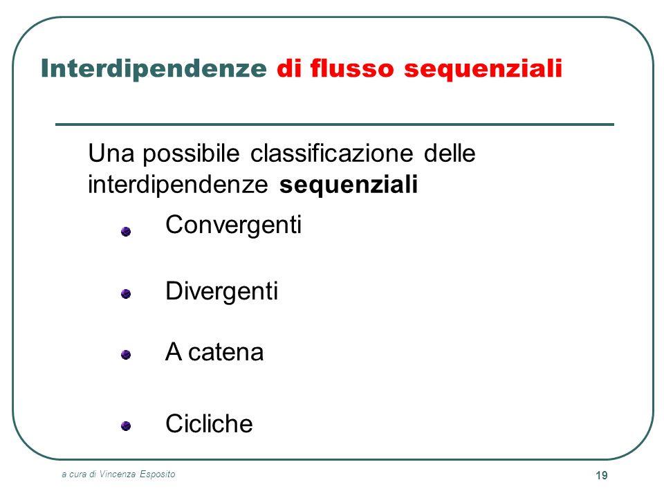 Interdipendenze di flusso sequenziali