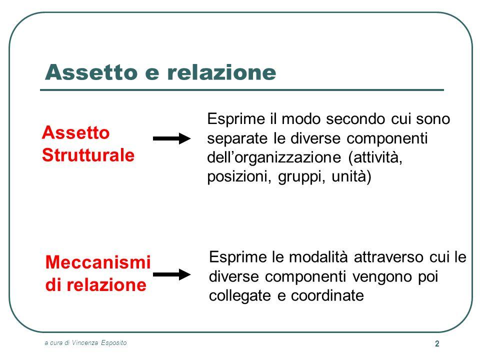 Assetto e relazione Assetto Strutturale Meccanismi di relazione