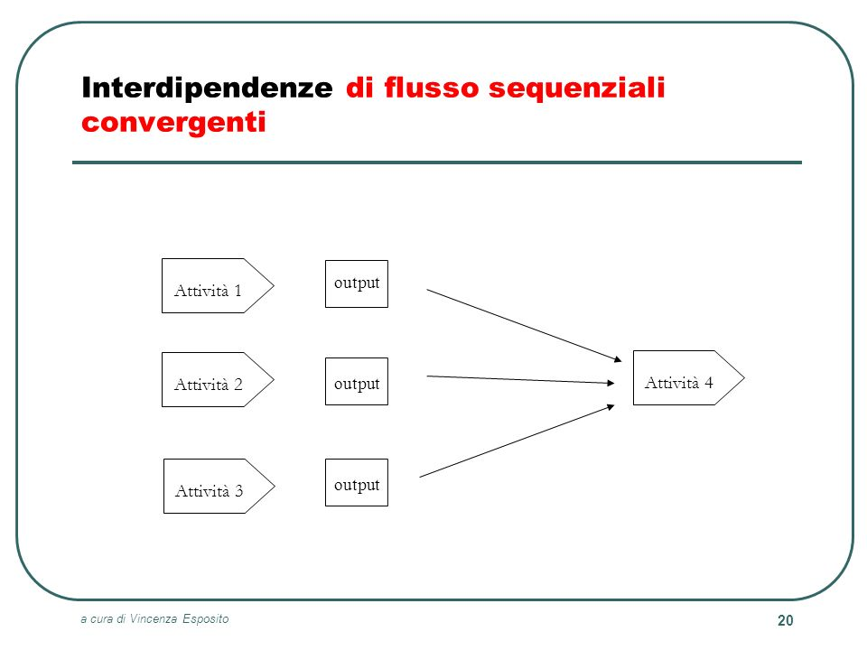 Interdipendenze di flusso sequenziali convergenti