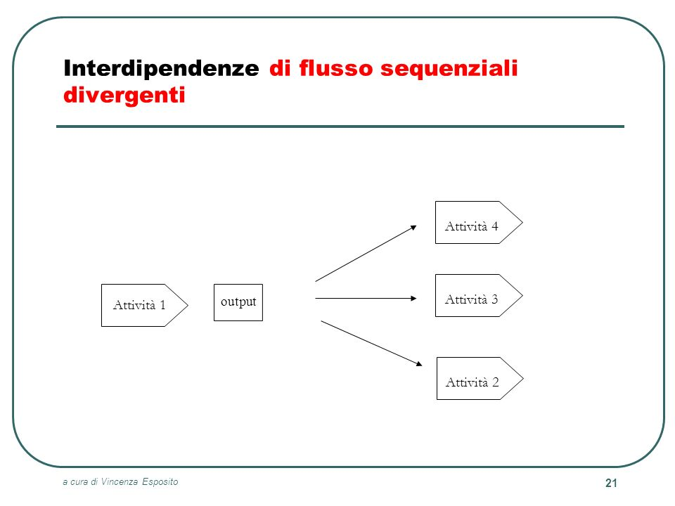 Interdipendenze di flusso sequenziali divergenti