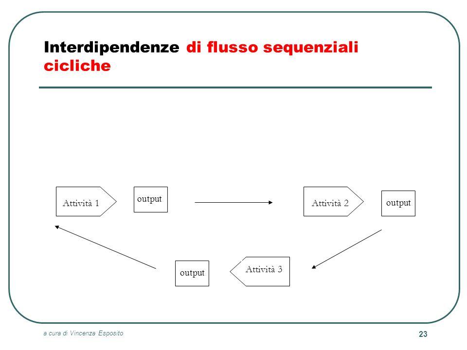 Interdipendenze di flusso sequenziali cicliche