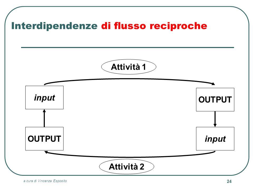 Interdipendenze di flusso reciproche