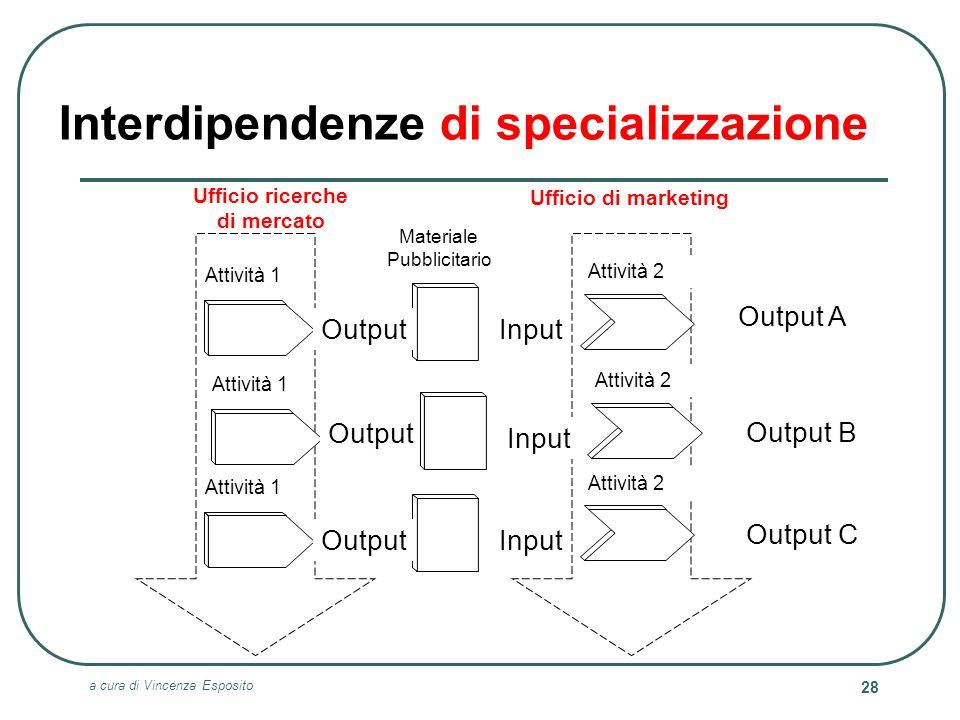 Interdipendenze di specializzazione