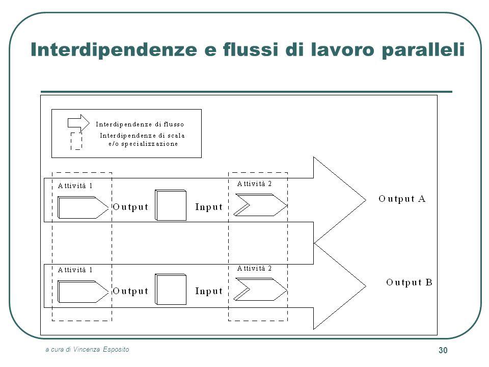 Interdipendenze e flussi di lavoro paralleli
