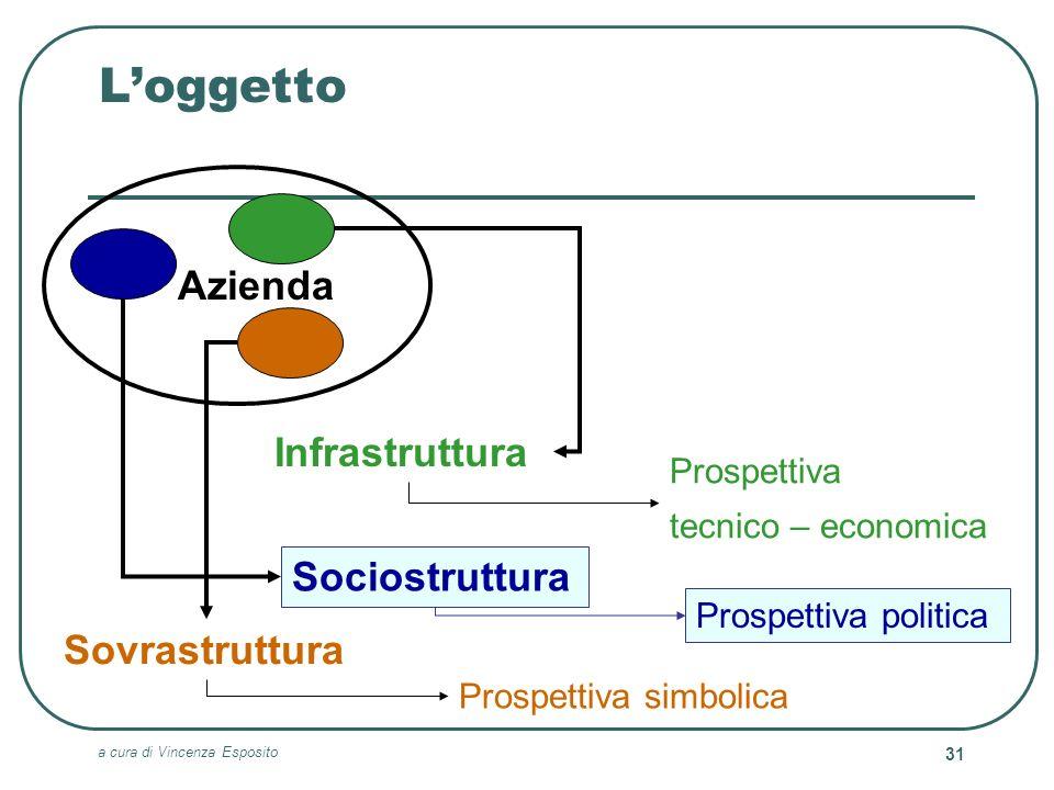 L'oggetto Azienda Infrastruttura Sociostruttura Sovrastruttura