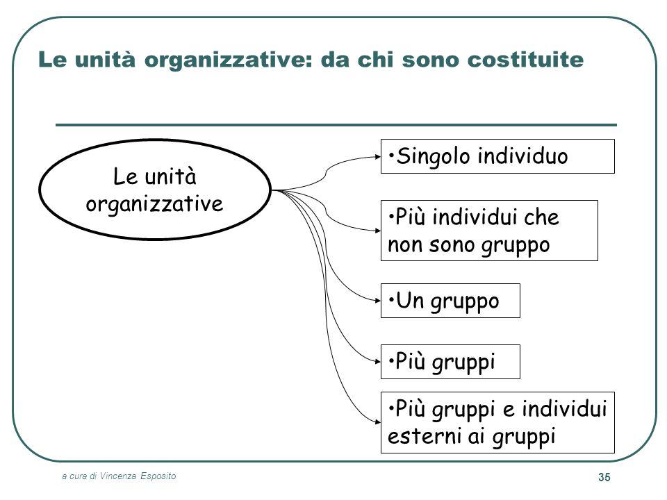 Le unità organizzative: da chi sono costituite