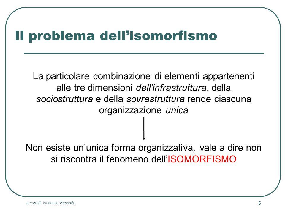 Il problema dell'isomorfismo