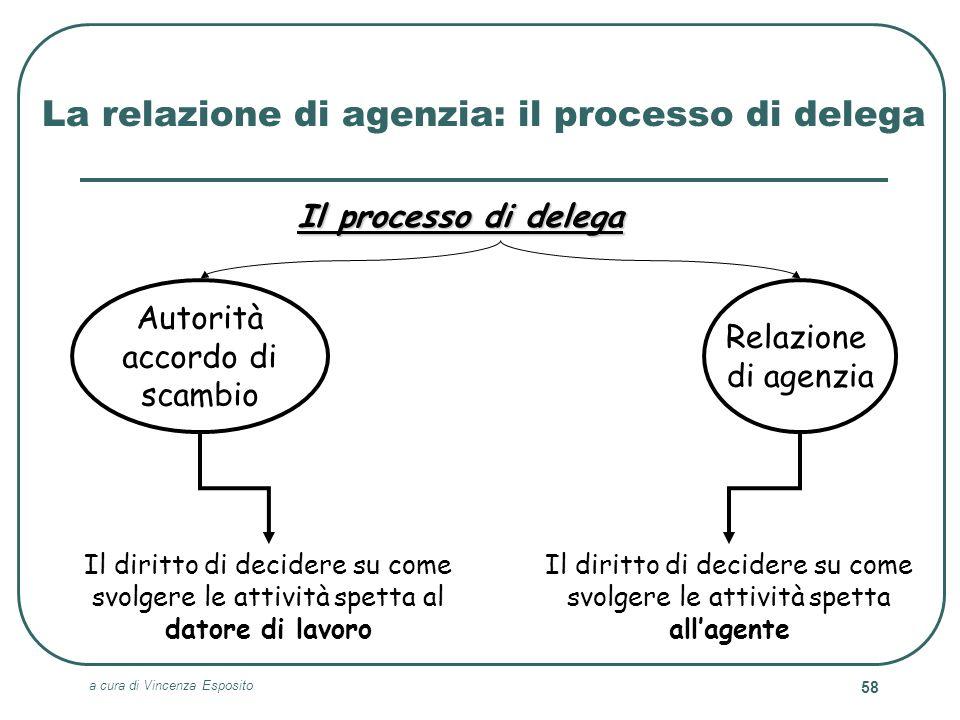 La relazione di agenzia: il processo di delega