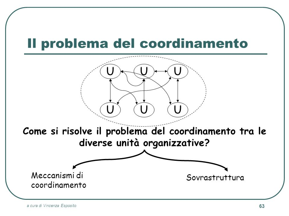 Il problema del coordinamento