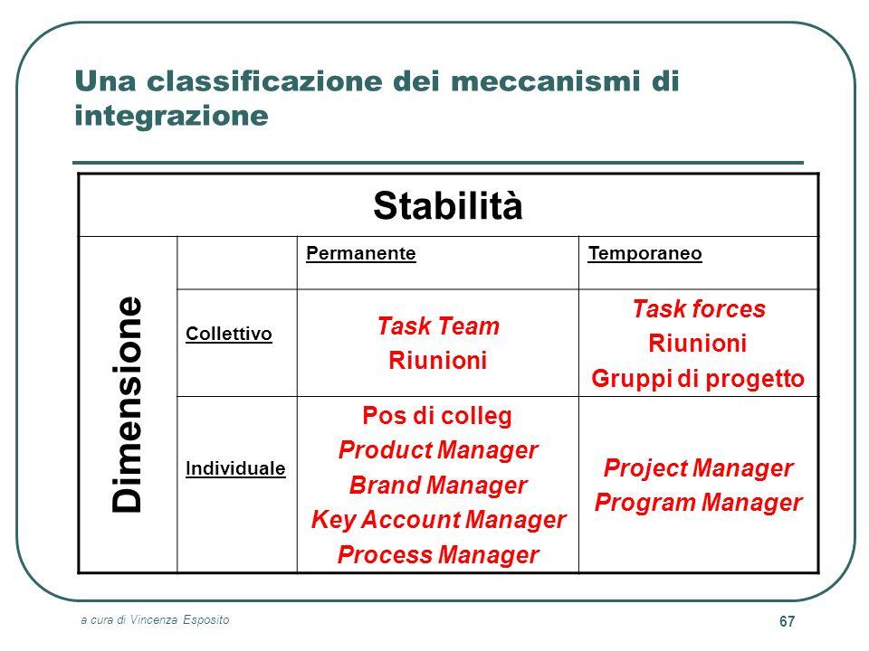 Una classificazione dei meccanismi di integrazione
