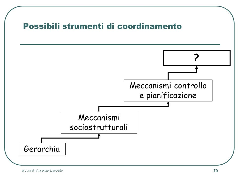 Possibili strumenti di coordinamento