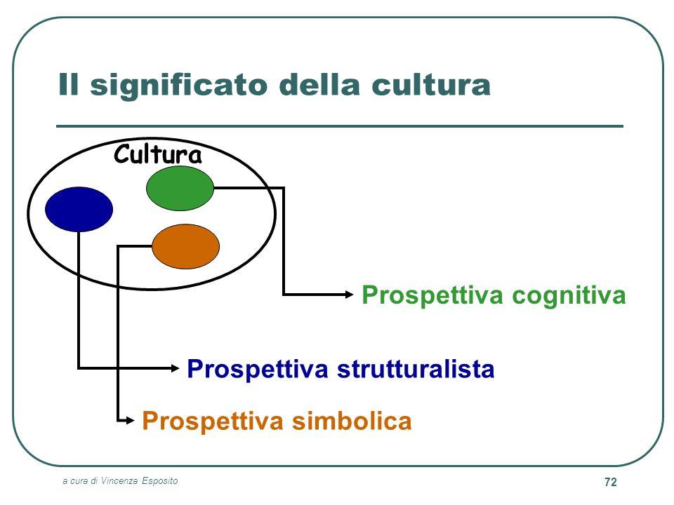 Il significato della cultura