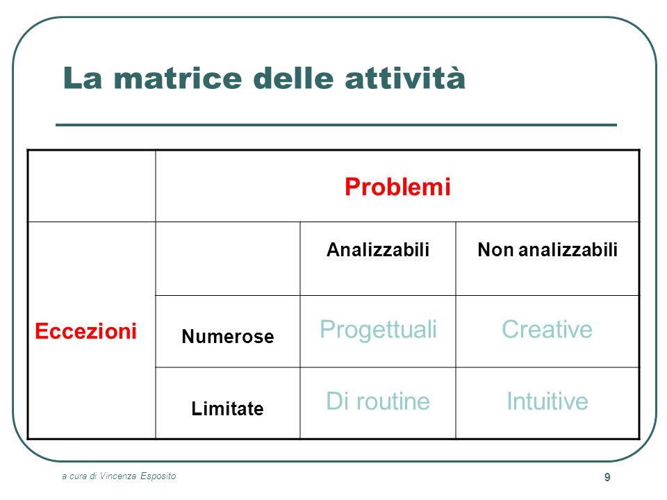 La matrice delle attività