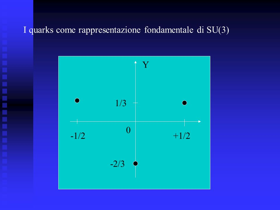 I quarks come rappresentazione fondamentale di SU(3)