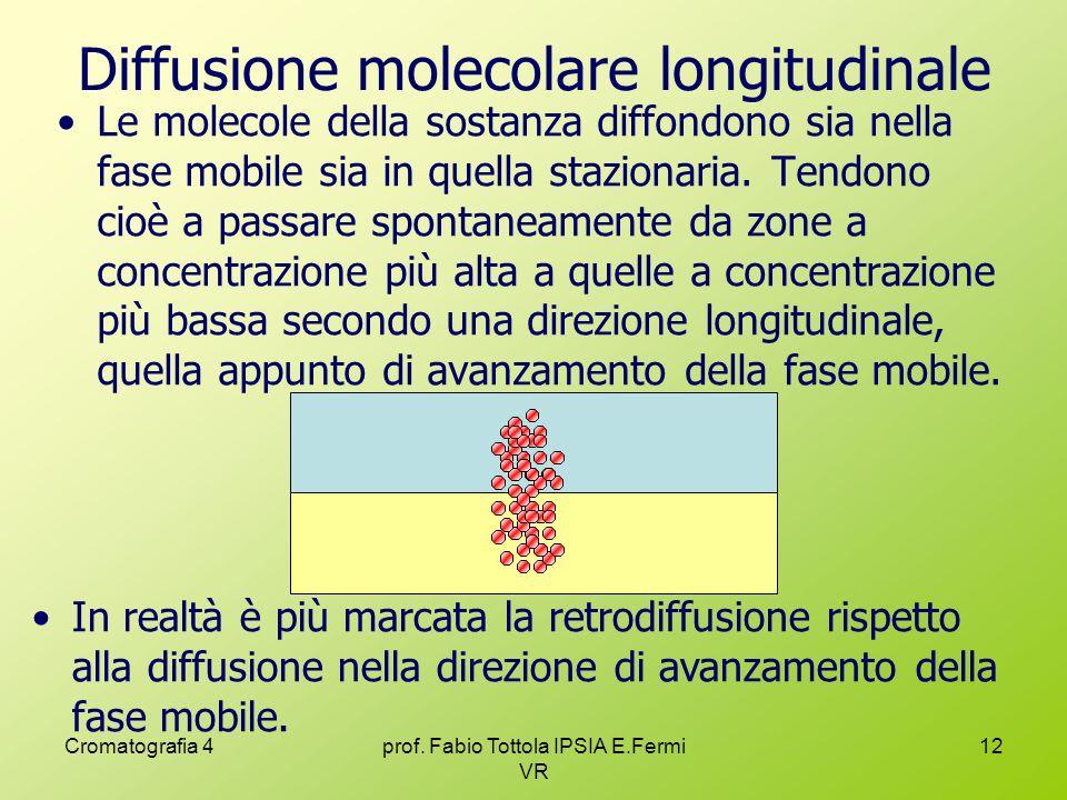 Diffusione molecolare longitudinale