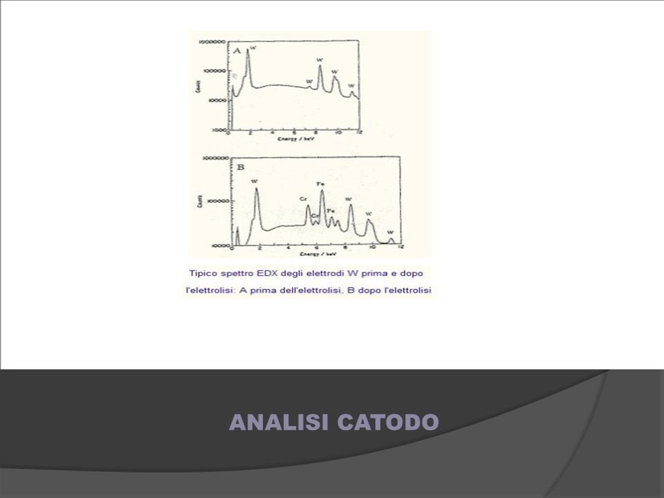 ANALISI CATODO 10