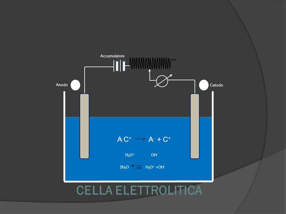CELLA ELETTROLITICA A-C+ A- + C+ 12 Accumulatore Anodo Catodo H3O+ OH-