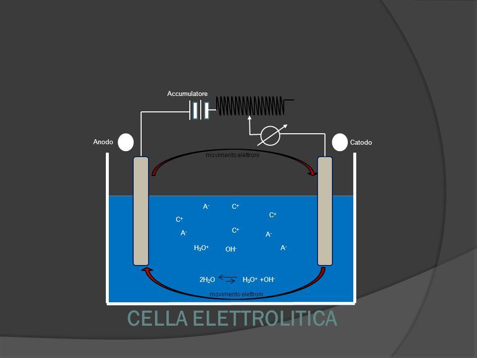 CELLA ELETTROLITICA 13 Accumulatore Anodo Catodo A- C+ C+ C+ A- C+ A-