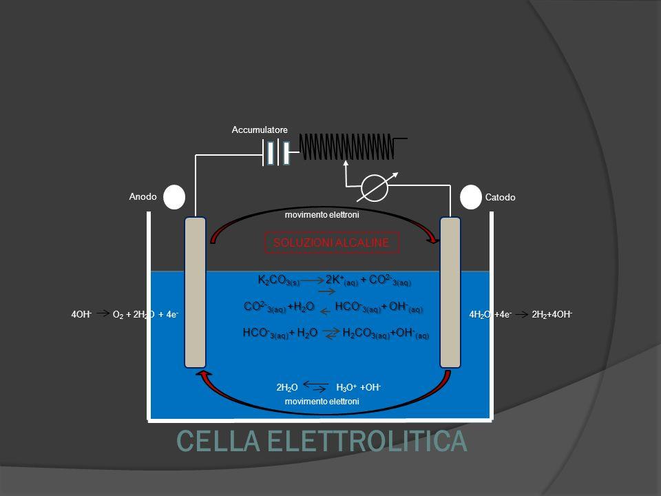 CELLA ELETTROLITICA SOLUZIONI ALCALINE K2CO3(s) 2K+(aq) + CO2-3(aq)