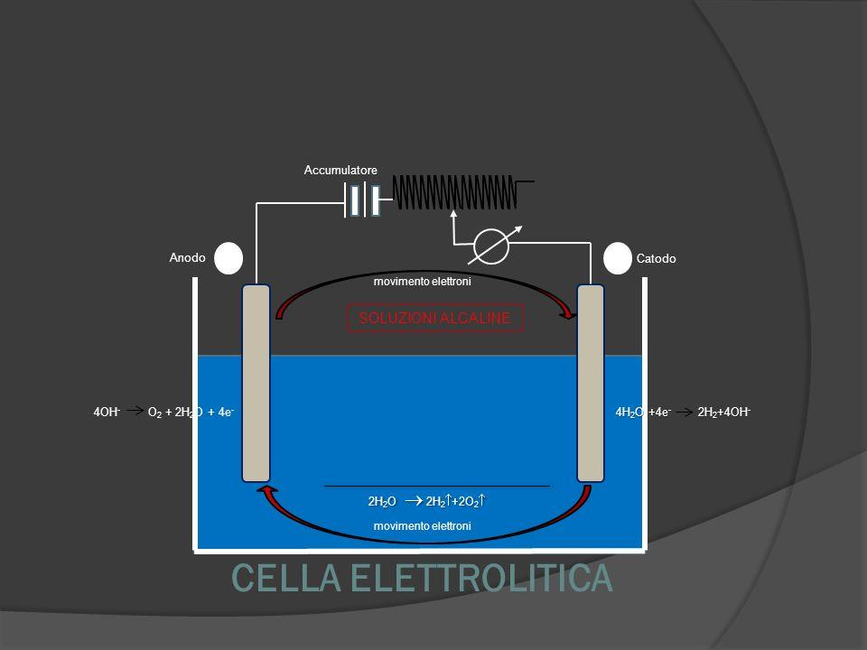 CELLA ELETTROLITICA SOLUZIONI ALCALINE 17 Accumulatore Anodo Catodo