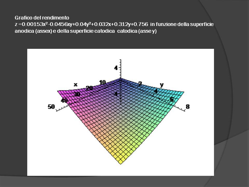 Grafico del rendimento z =0. 00153x2 -0. 0456xy+0. 04y2+0. 032x+0